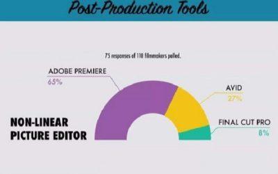 Sundance Film Festival, Premiere Pro è il software più utilizzato